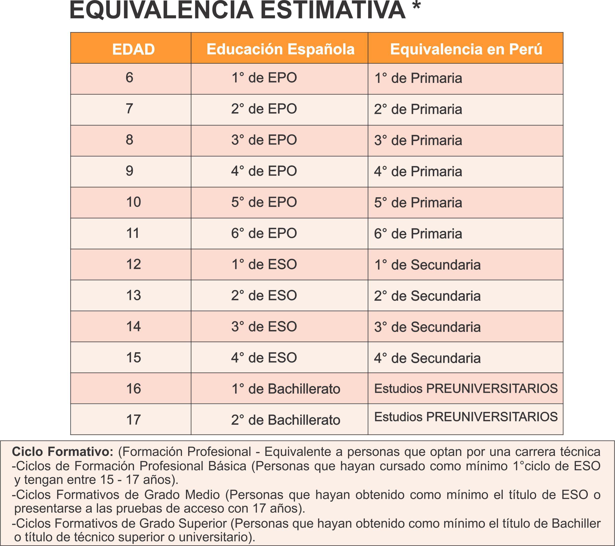CUADRO DE EQUIVALENCIAS